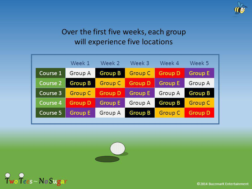 ©2014 BuzzmarK Entertainment Group A Group CGroup B Group C Group D Group E Course 1 Course 5 Course 4 Course 3 Course 2 Week 1Week 3Week 2Week 4Week 5 Over the first five weeks, each group will experience five locations Two Tees ~ No Sugar
