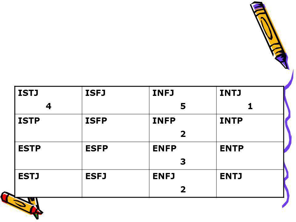 ISTJ 4 ISFJINFJ 5 INTJ 1 ISTPISFPINFP 2 INTP ESTPESFPENFP 3 ENTP ESTJESFJENFJ 2 ENTJ Grouping of the functions