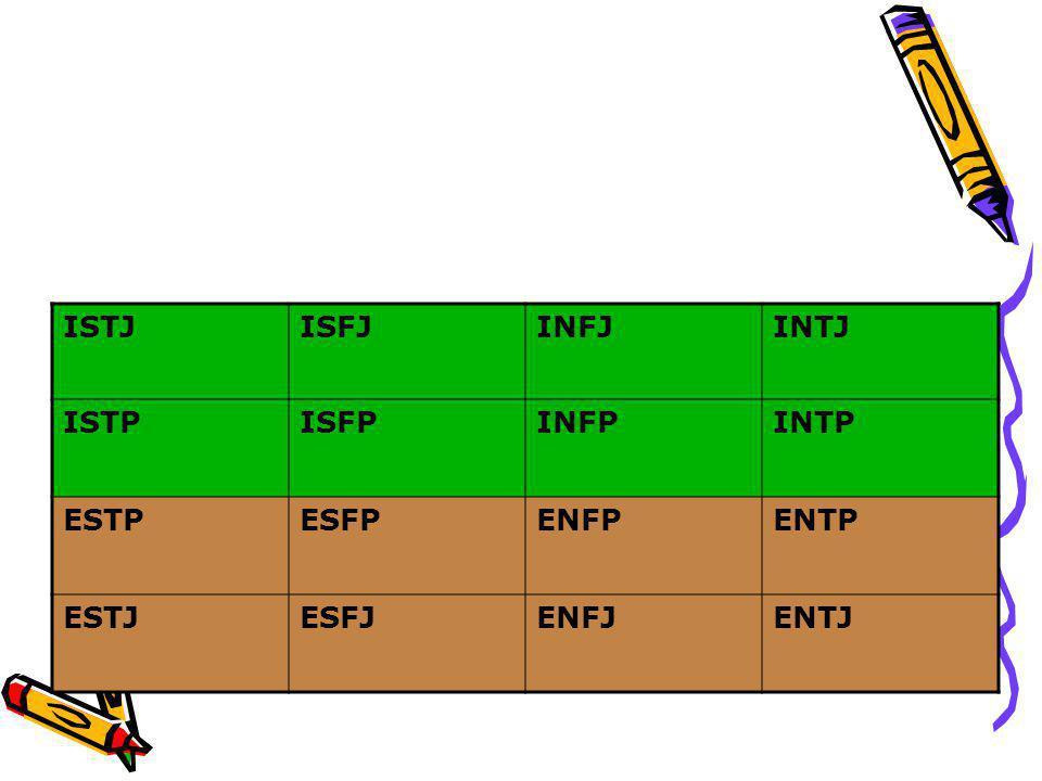 ISTJISFJINFJINTJ ISTPISFPINFPINTP ESTPESFPENFPENTP ESTJESFJENFJENTJ Grouping of the functions