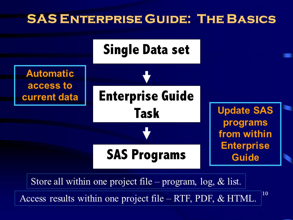 10 SAS Enterprise Guide: The Basics Update SAS programs from within Enterprise Guide Single Data set Enterprise Guide Task SAS Programs Automatic acce