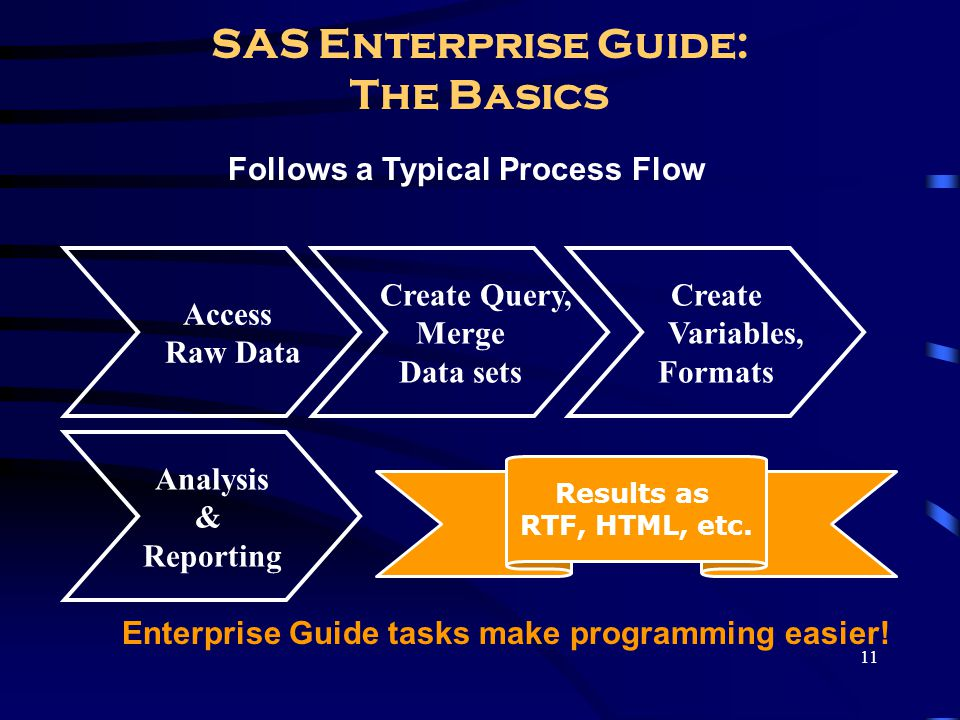11 SAS Enterprise Guide: The Basics Follows a Typical Process Flow Enterprise Guide tasks make programming easier! Access Raw Data Create Query, Merge