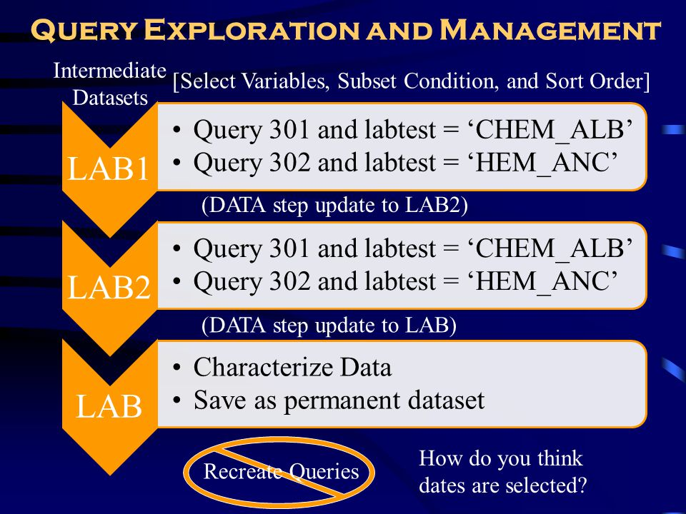 Query Exploration and Management LAB1 Query 301 and labtest = CHEM_ALB Query 302 and labtest = HEM_ANC LAB2 Query 301 and labtest = CHEM_ALB Query 302