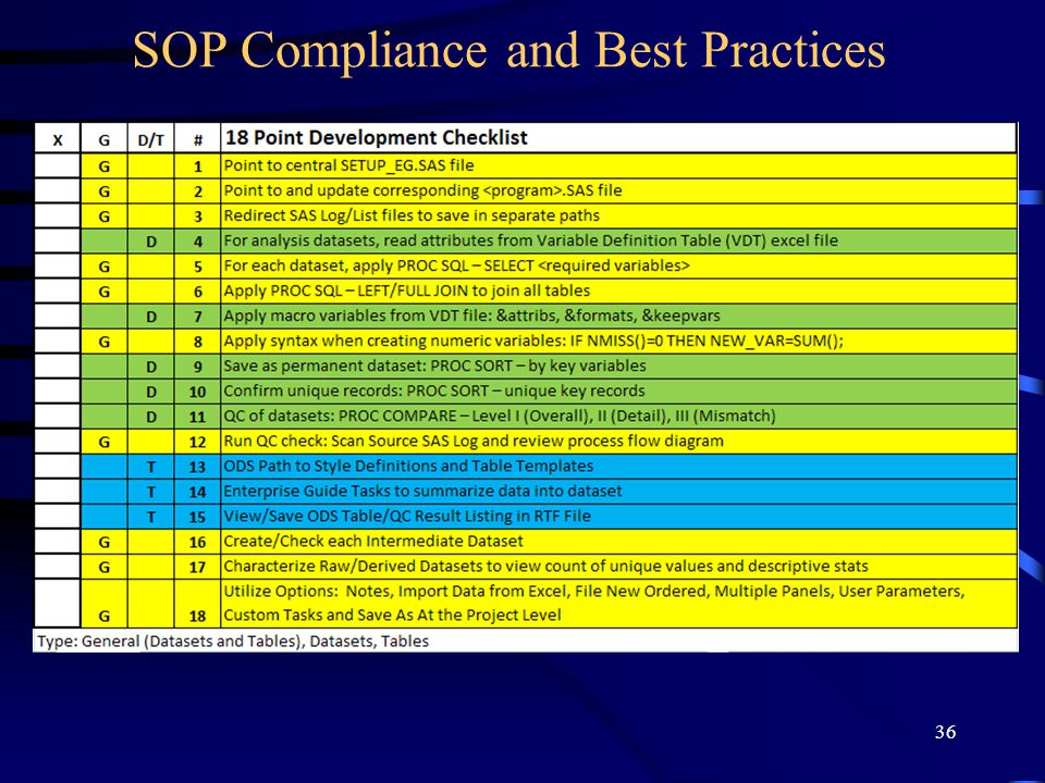 36 SOP Compliance and Best Practices