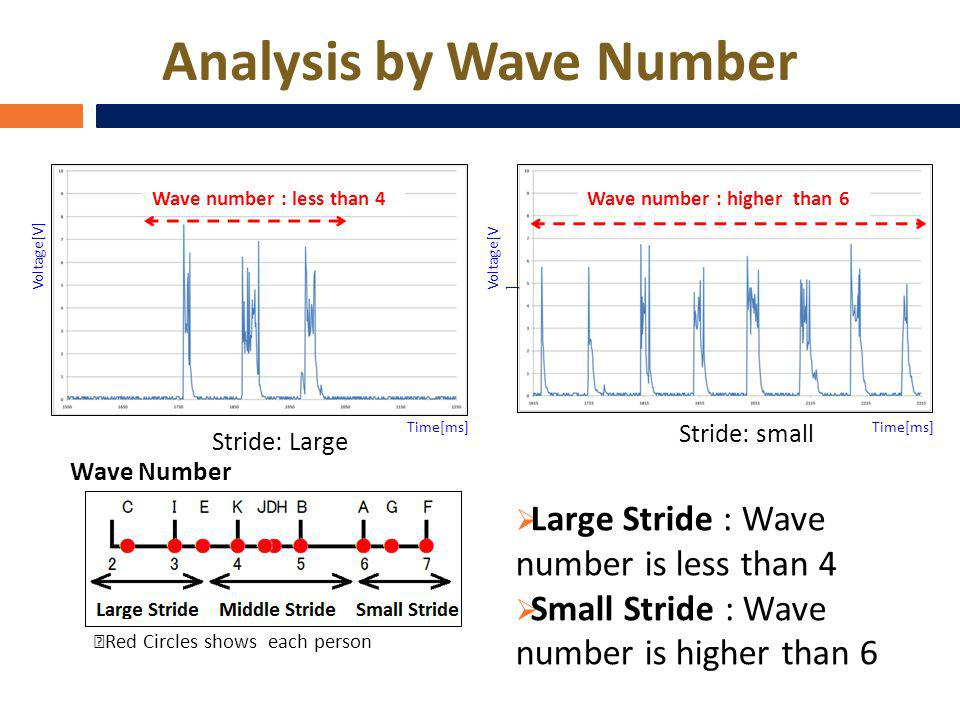 Analysis by Wave Number Large Stride : Wave number is less than 4 Small Stride : Wave number is higher than 6 Red Circles shows each person Stride: sm