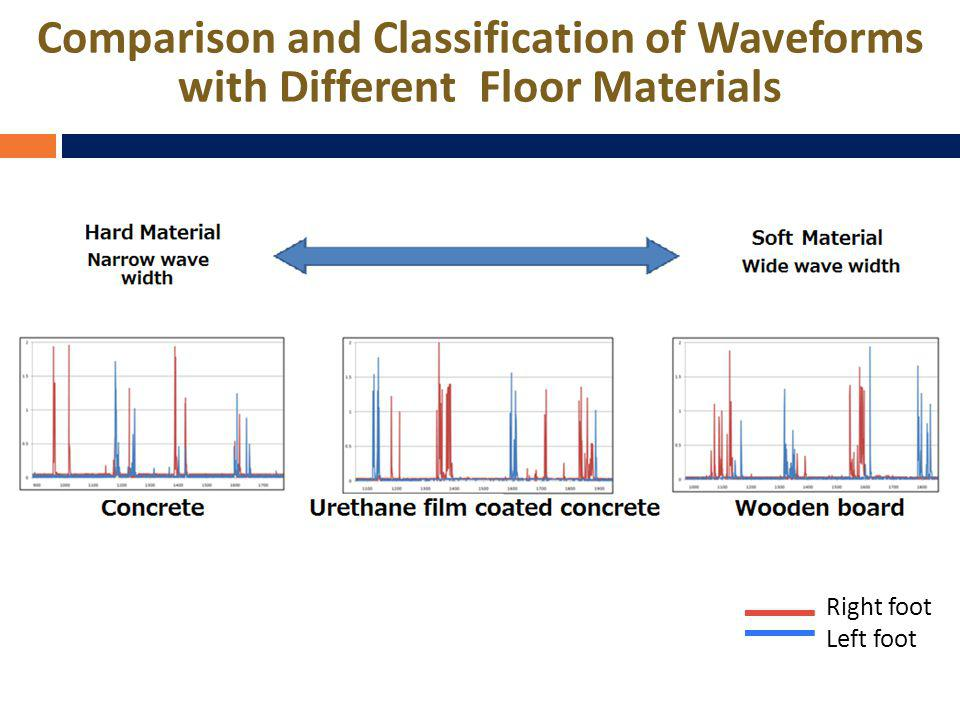 Comparison and Classification of Waveforms with Different Floor Materials Right foot Left foot