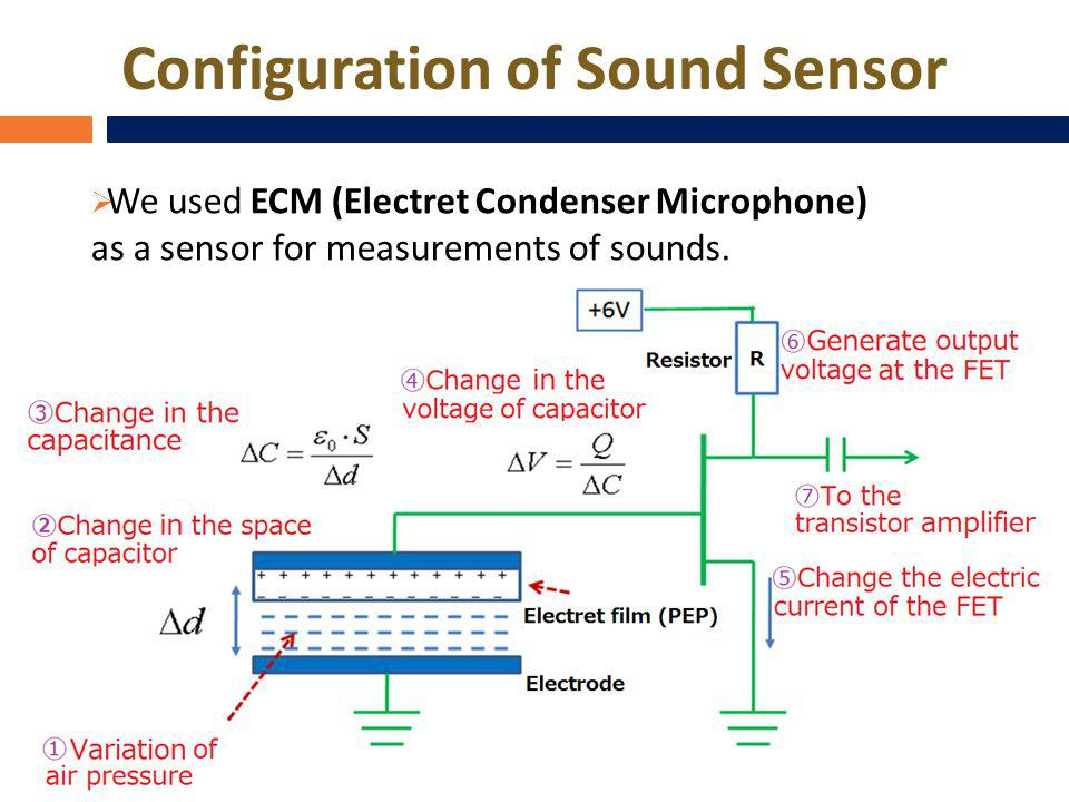 We used ECM (Electret Condenser Microphone) as a sensor for measurements of sounds. Configuration of Sound Sensor
