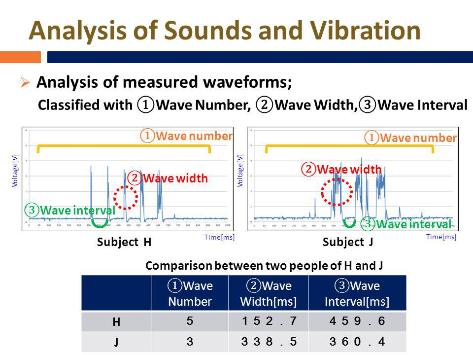 Analysis of Sounds and Vibration Analysis of measured waveforms; Classified with Wave Number, Wave Width,Wave Interval Wave number Wave width Wave int