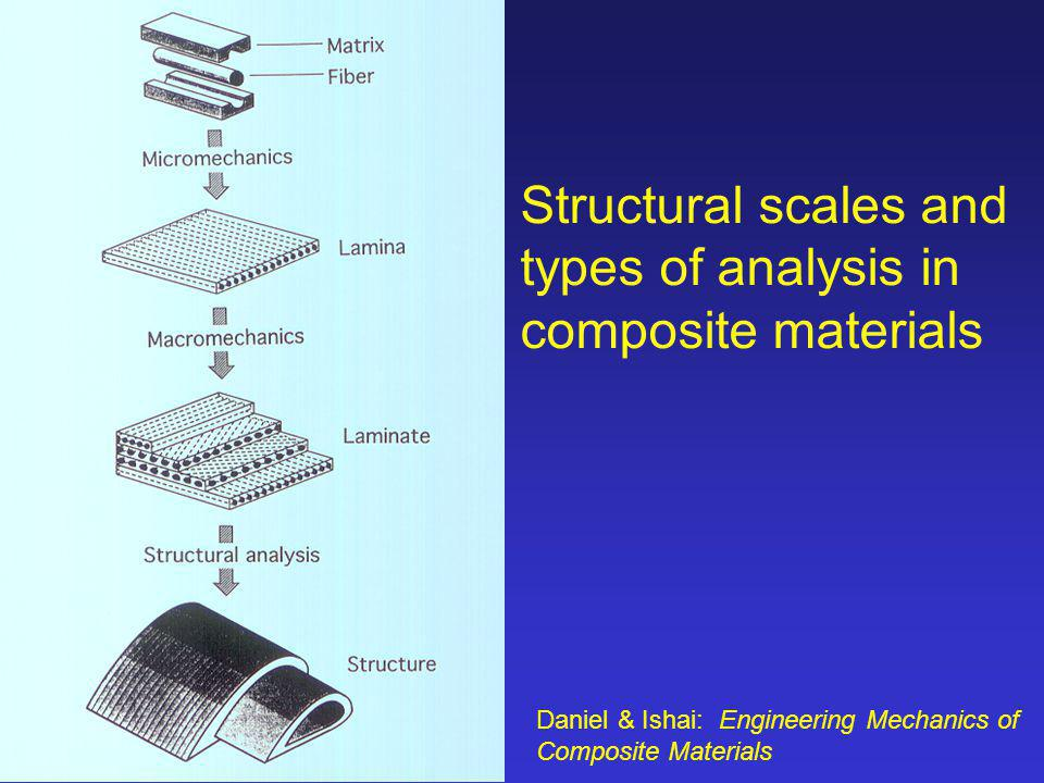Structural scales and types of analysis in composite materials Daniel & Ishai: Engineering Mechanics of Composite Materials