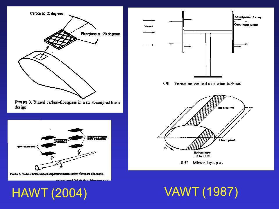 VAWT (1987) HAWT (2004)