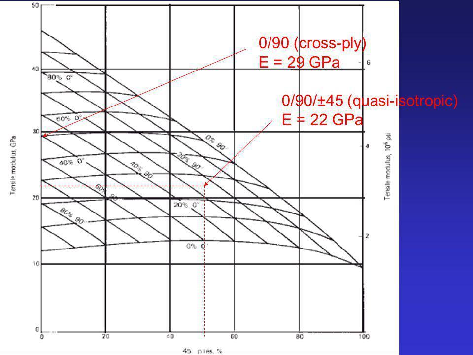 0/90 (cross-ply) E = 29 GPa 0/90/±45 (quasi-isotropic) E = 22 GPa