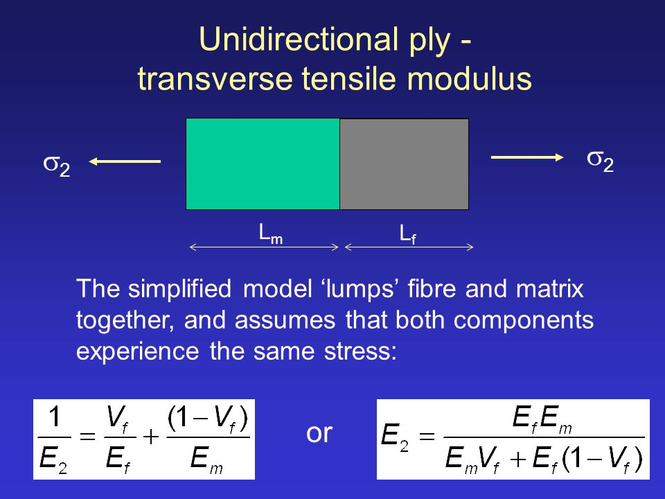 Unidirectional ply - transverse tensile modulus The simplified model lumps fibre and matrix together, and assumes that both components experience the same stress: 2 2 LfLf LmLm or