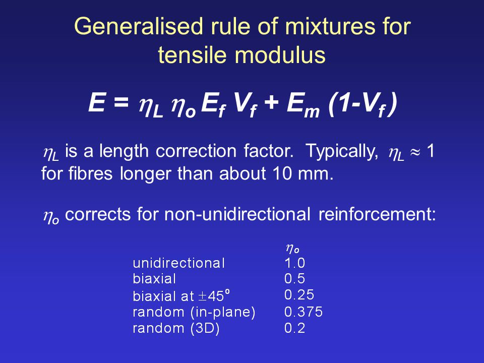 Generalised rule of mixtures for tensile modulus E = L o E f V f + E m (1-V f ) L is a length correction factor. Typically, L 1 for fibres longer than