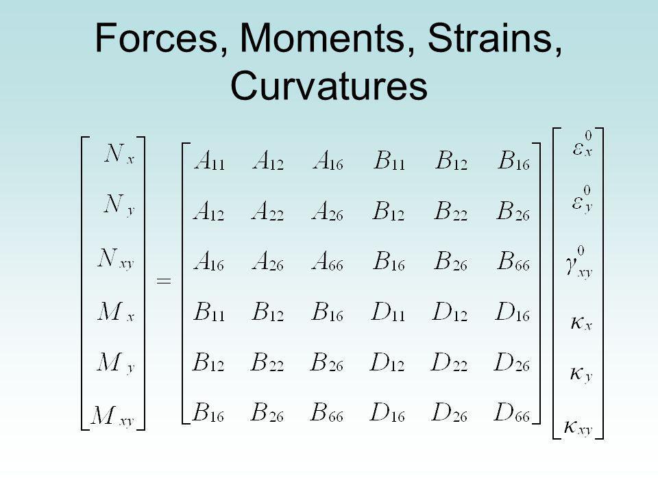 Forces, Moments, Strains, Curvatures