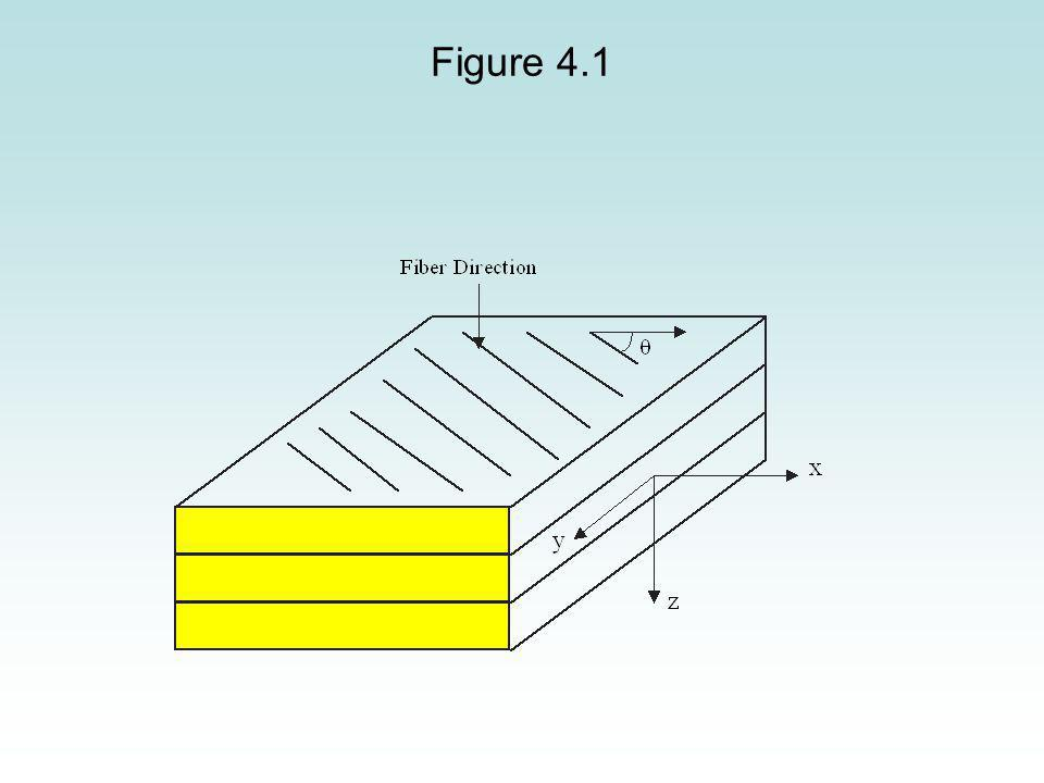 Problem A [0/30/-45] Graphite/Epoxy laminate is subjected to a load of N x = N y = 1000 N/m.