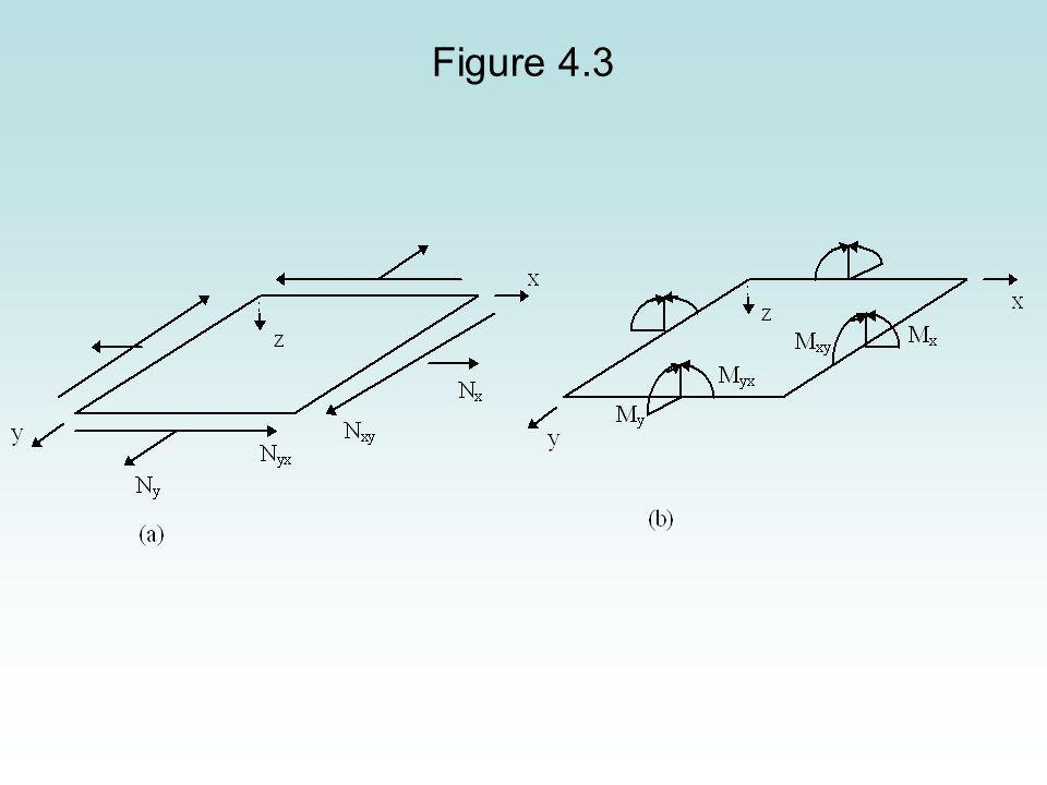 From Equation (4.28a), the extensional stiffness matrix [A] is