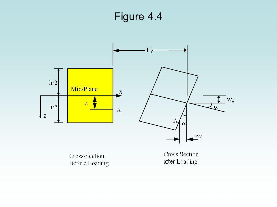 From Equation (4.28b), the coupling stiffness matrix [B] is