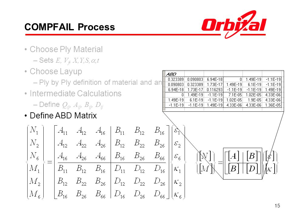 15 COMPFAIL Process Choose Ply Material –Sets E, V f, X,Y,S,,t Choose Layup –Ply by Ply definition of material and angle (relative to reference) Inter