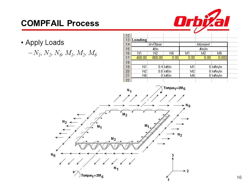 16 COMPFAIL Process Apply Loads –N 1, N 2, N 6, M 1, M 2, M 6