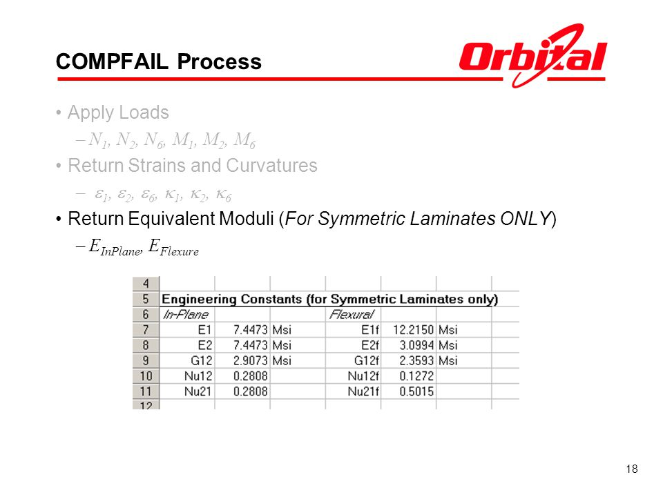 18 COMPFAIL Process Apply Loads –N 1, N 2, N 6, M 1, M 2, M 6 Return Strains and Curvatures – 1, 2, 6, 1, 2, 6 Return Equivalent Moduli (For Symmetric