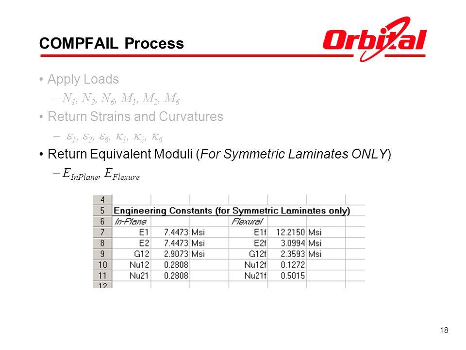 18 COMPFAIL Process Apply Loads –N 1, N 2, N 6, M 1, M 2, M 6 Return Strains and Curvatures – 1, 2, 6, 1, 2, 6 Return Equivalent Moduli (For Symmetric Laminates ONLY) –E InPlane, E Flexure