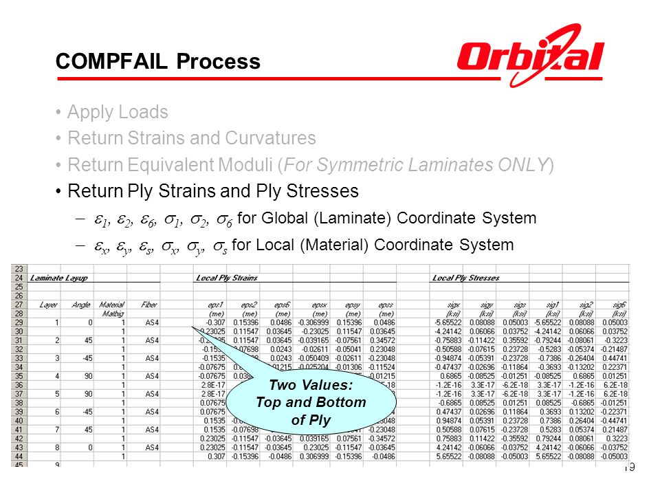 19 COMPFAIL Process Apply Loads Return Strains and Curvatures Return Equivalent Moduli (For Symmetric Laminates ONLY) Return Ply Strains and Ply Stresses – 1, 2, 6, 1, 2, 6 for Global (Laminate) Coordinate System – x, y, s, x, y, s for Local (Material) Coordinate System Two Values: Top and Bottom of Ply