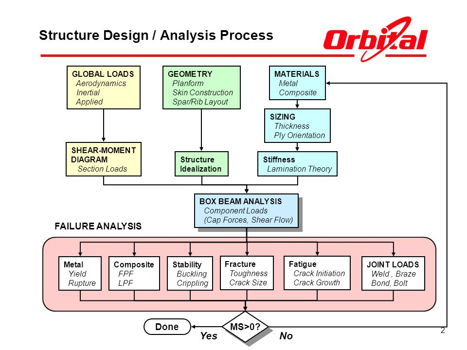 2 Structure Design / Analysis Process BOX BEAM ANALYSIS Component Loads (Cap Forces, Shear Flow) BOX BEAM ANALYSIS Component Loads (Cap Forces, Shear Flow) JOINT LOADS Weld, Braze Bond, Bolt Metal Yield Rupture Composite FPF LPF Stability Buckling Crippling Fracture Toughness Crack Size Fatigue Crack Initiation Crack Growth MS>0.