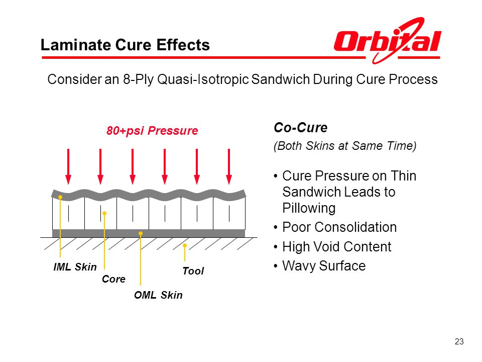 23 Laminate Cure Effects Co-Cure (Both Skins at Same Time) Consider an 8-Ply Quasi-Isotropic Sandwich During Cure Process 80+psi Pressure Tool Core OML Skin Cure Pressure on Thin Sandwich Leads to Pillowing Poor Consolidation High Void Content Wavy Surface IML Skin