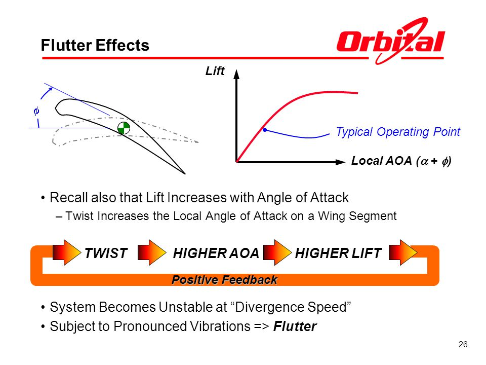 26 Positive Feedback Flutter Effects Recall also that Lift Increases with Angle of Attack –Twist Increases the Local Angle of Attack on a Wing Segment System Becomes Unstable at Divergence Speed Subject to Pronounced Vibrations => Flutter TWIST HIGHER AOAHIGHER LIFT Lift Local AOA ( + ) Typical Operating Point