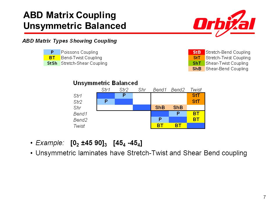 7 ABD Matrix Coupling Unsymmetric Balanced Example: [0 2 ±45 90] 3 [45 4 -45 4 ] Unsymmetric laminates have Stretch-Twist and Shear Bend coupling