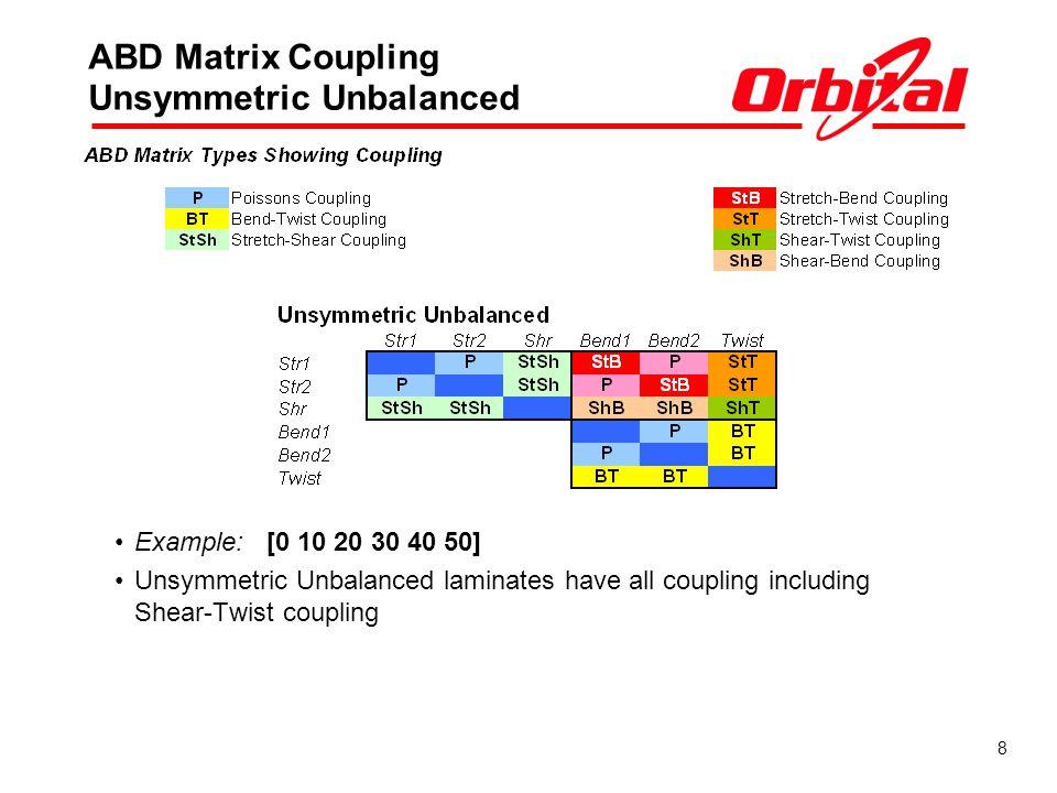 8 ABD Matrix Coupling Unsymmetric Unbalanced Example: [0 10 20 30 40 50] Unsymmetric Unbalanced laminates have all coupling including Shear-Twist coupling