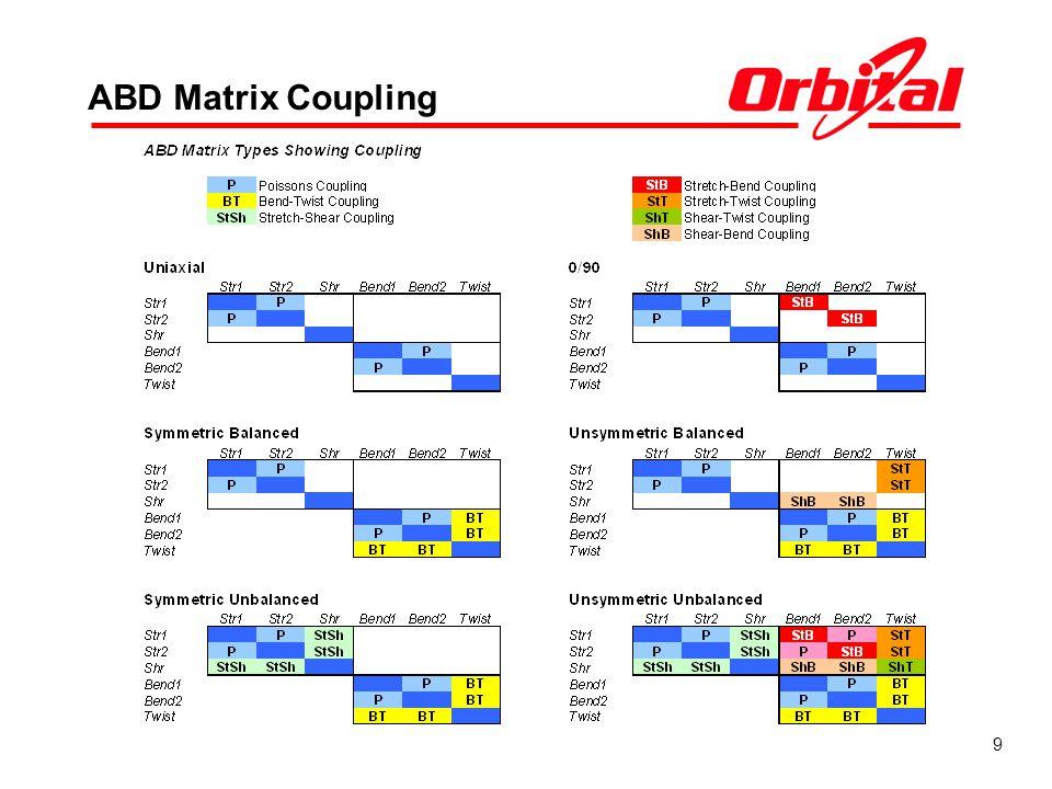 9 ABD Matrix Coupling