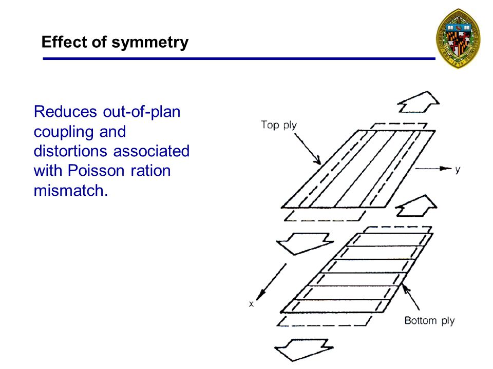 10 Effect of symmetry Reduces out-of-plan coupling and distortions associated with Poisson ration mismatch.