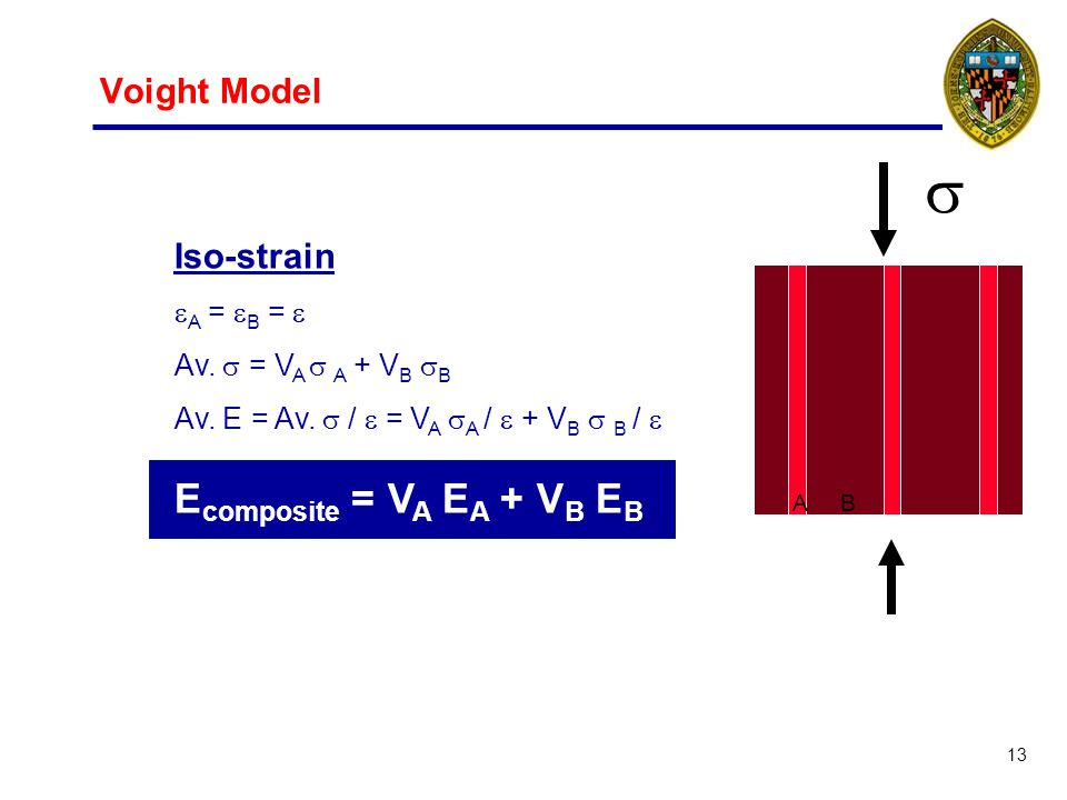 13 Voight Model A B Iso-strain A = B = Av. = V A A + V B B Av.