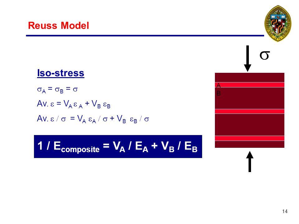 14 Reuss Model ABAB Iso-stress A = B = Av. = V A A + V B B 1 / E composite = V A / E A + V B / E B