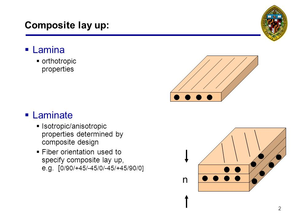 2 Composite lay up: Lamina orthotropic properties Laminate Isotropic/anisotropic properties determined by composite design Fiber orientation used to specify composite lay up, e.g.