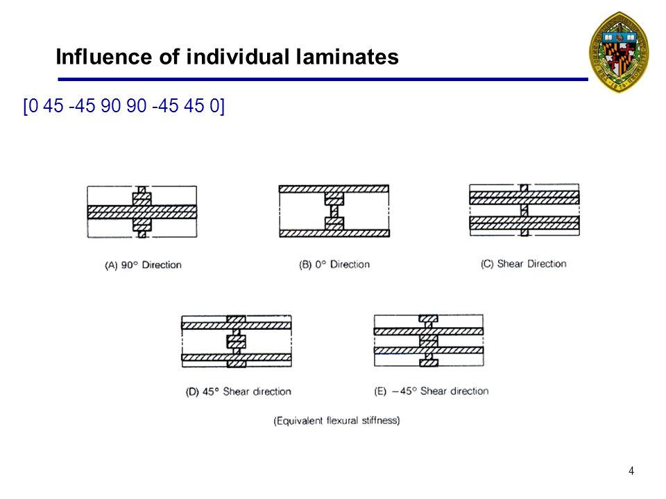15 Terminology Micro mechanics –Interaction between constituents (fiber and matrix) and ply –Too detailed for failure –OK for elasticity -> rule of mixtures Macro mechanics –Relation between plies and laminate –Continuum mechanics, each level homogeneous + orthotropic –Lamination theory principle mathematical tool for relationship –Ply properties measured Laminate theory assumptions –Thin plate or shell (2D stresses) –Plies orthotropic elasticity (4 ind.