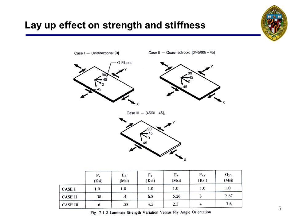 16 Extrenal loading and deflections External loading N 1 = N x = in-plane axial load N 2 = N y = in-plane transverse load N 3 = N z = N 4 = N xz = N 5 = N yz = 0 N 6 = N xy = in-plane shear load M 1 = axial bending load M 2 = transverse bending load M 6 = twisting load External deflections 1 = x = in-plane axial strain 2 = y = in-plane transverse strain 3 = z = 4 = xz = 5 = yz = 0 6 = xy = in-plane shear strain 1 = axial curvature 2 = transverse curvature 6 = twist
