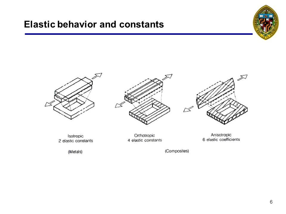 6 Elastic behavior and constants