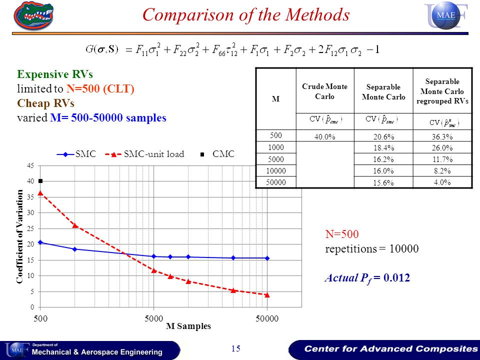 15 Comparison of the Methods Expensive RVs limited to N=500 (CLT) Cheap RVs varied M= 500-50000 samples N=500 repetitions = 10000 M Crude Monte Carlo Separable Monte Carlo Separable Monte Carlo regrouped RVs 500 40.0%20.6%36.3% 1000 18.4% 26.0% 5000 16.2%11.7% 10000 16.0%8.2% 50000 15.6%4.0% Actual P f = 0.012