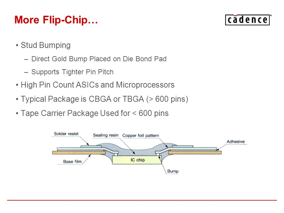 More Flip-Chip… Stud Bumping –Direct Gold Bump Placed on Die Bond Pad –Supports Tighter Pin Pitch High Pin Count ASICs and Microprocessors Typical Pac