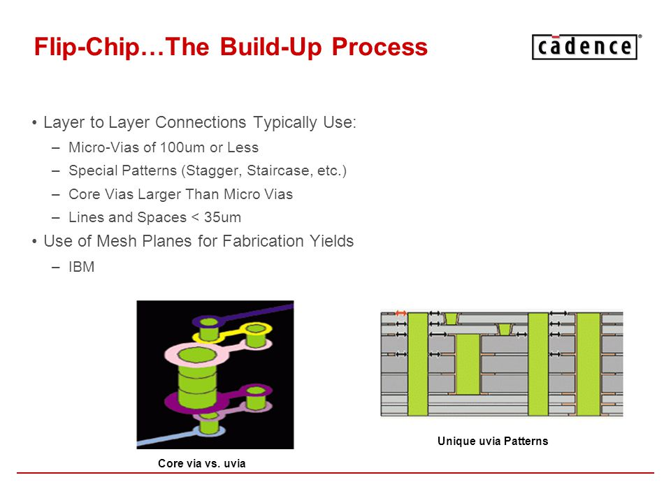 Flip-Chip…The Build-Up Process Layer to Layer Connections Typically Use: –Micro-Vias of 100um or Less –Special Patterns (Stagger, Staircase, etc.) –Co