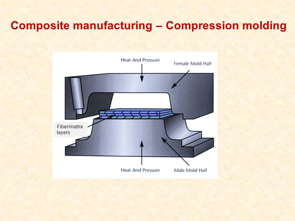 Composite manufacturing – Compression molding Fiber/matrix layers