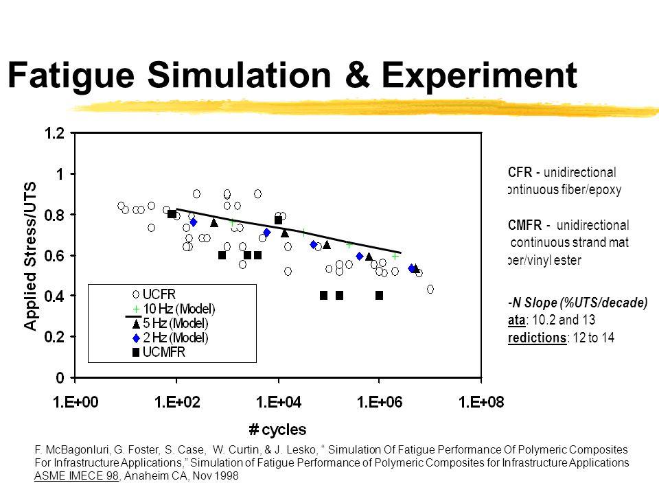 Fatigue Simulation & Experiment UCFR - unidirectional continuous fiber/epoxy UCMFR - unidirectional & continuous strand mat fiber/vinyl ester S-N Slop