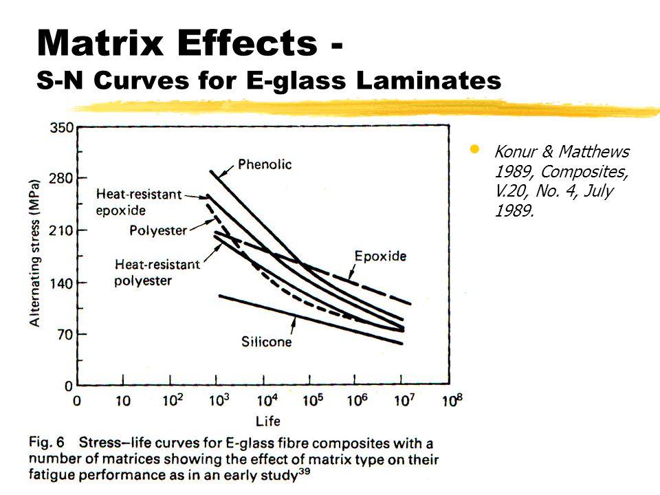 Matrix Effects - S-N Curves for E-glass Laminates Konur & Matthews 1989, Composites, V.20, No. 4, July 1989.