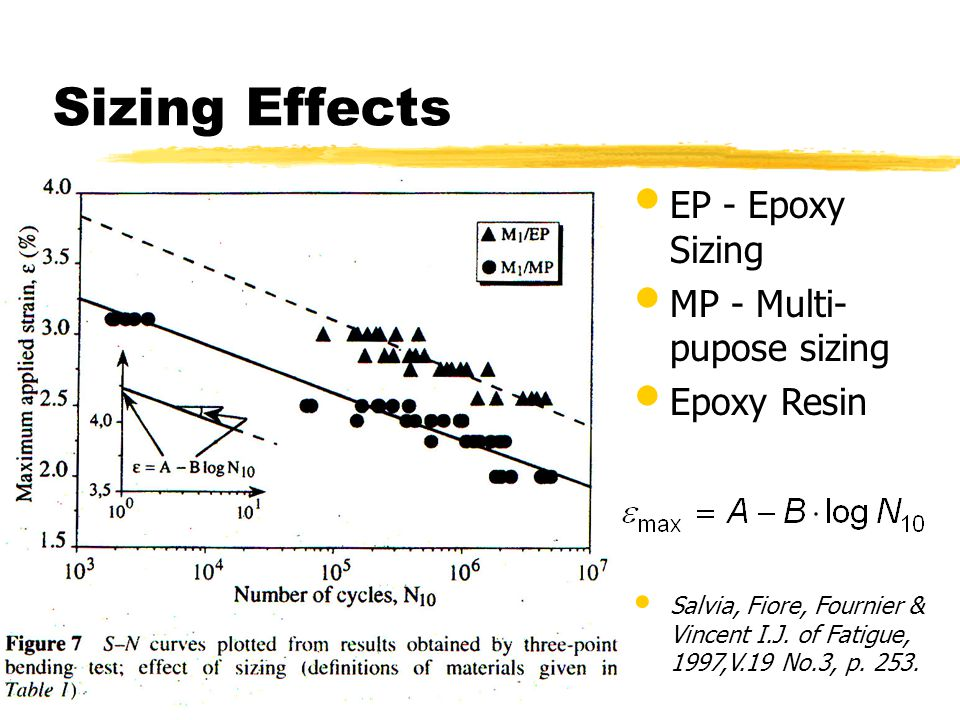 Sizing Effects EP - Epoxy Sizing MP - Multi- pupose sizing Epoxy Resin Salvia, Fiore, Fournier & Vincent I.J. of Fatigue, 1997,V.19 No.3, p. 253.