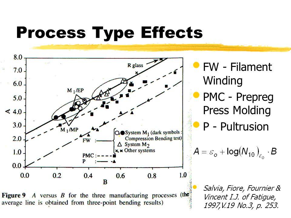 Process Type Effects FW - Filament Winding PMC - Prepreg Press Molding P - Pultrusion Salvia, Fiore, Fournier & Vincent I.J. of Fatigue, 1997,V.19 No.