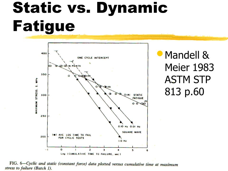 Static vs. Dynamic Fatigue Mandell & Meier 1983 ASTM STP 813 p.60
