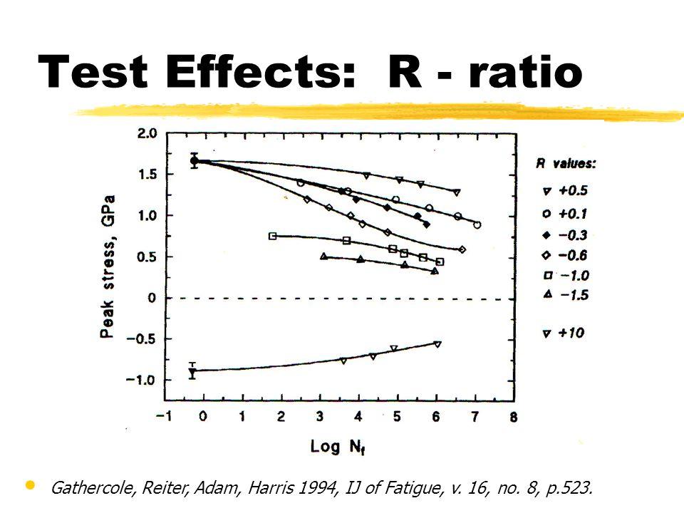 Gathercole, Reiter, Adam, Harris 1994, IJ of Fatigue, v. 16, no. 8, p.523. Test Effects: R - ratio