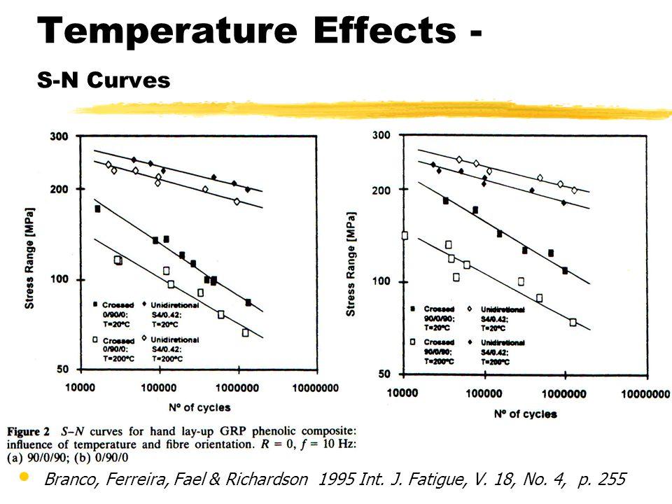 Temperature Effects - S-N Curves Branco, Ferreira, Fael & Richardson 1995 Int. J. Fatigue, V. 18, No. 4, p. 255