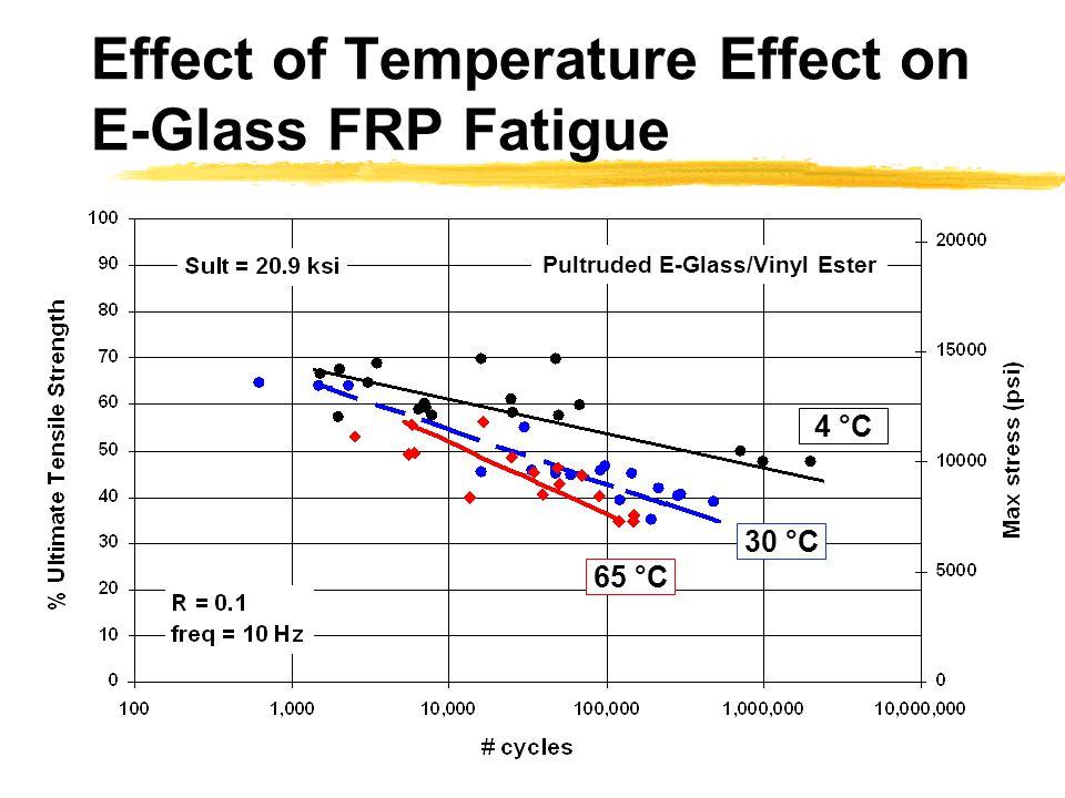 Effect of Temperature Effect on E-Glass FRP Fatigue 65 °C 30 °C 4 °C Pultruded E-Glass/Vinyl Ester